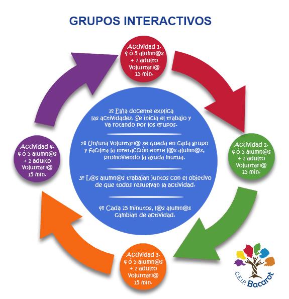 Grupos interactivos